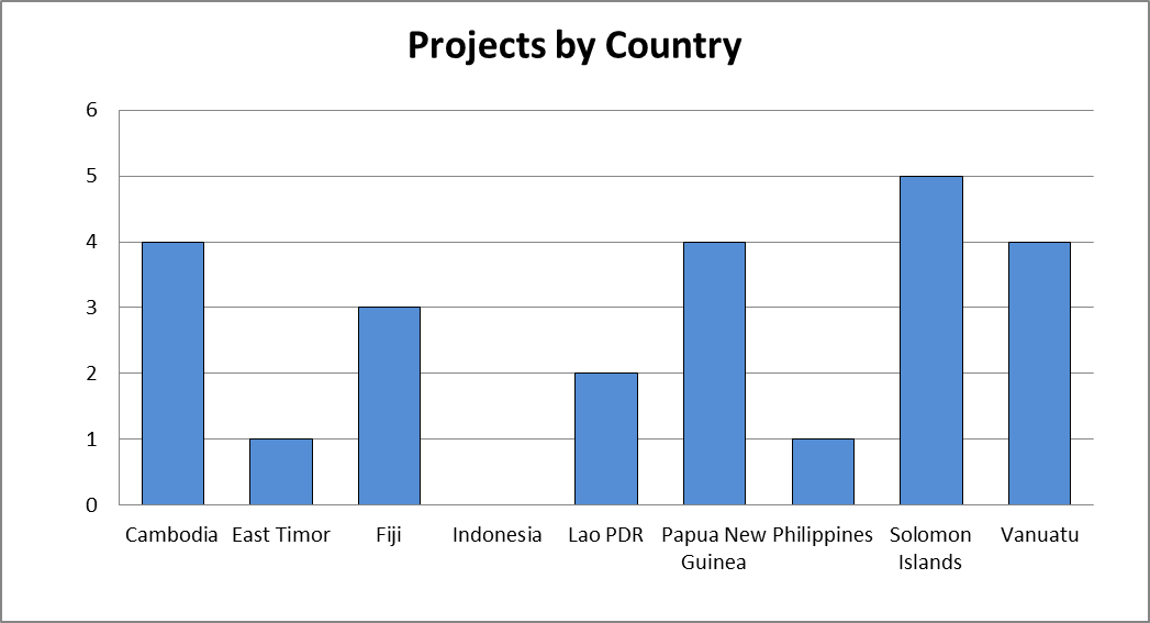 Graph - Projects by Country